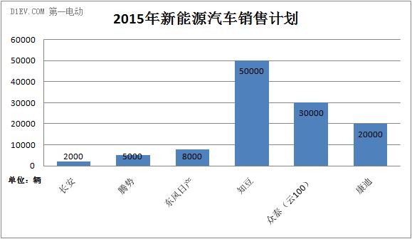 长安/奇瑞/腾势等六大新能源汽车品牌计划销售11.5万辆