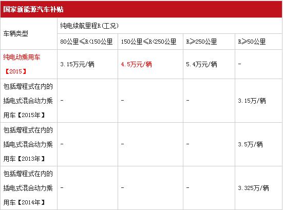 长安逸动EV上市发布 23.49万元起售
