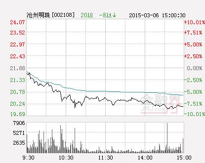 沧州明珠:锂电池隔膜销量有所增长 收盘跌8.14%
