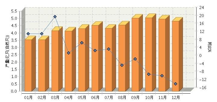 2014年全国锂离子电池产量同比下降0.03%