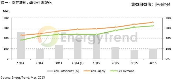 蓝海渐现:2015圆柱型动力电池需求或增三成