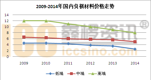 近期锂电市场负极材料情况简述