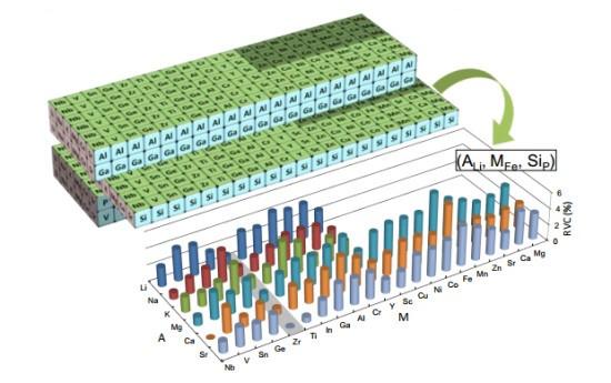 日本研发出新型锂电池可做大型蓄电池 最长寿命70年