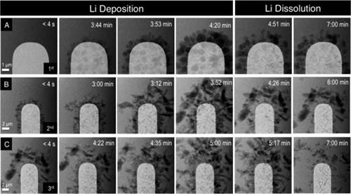 一张图看锂离子电池如何退化
