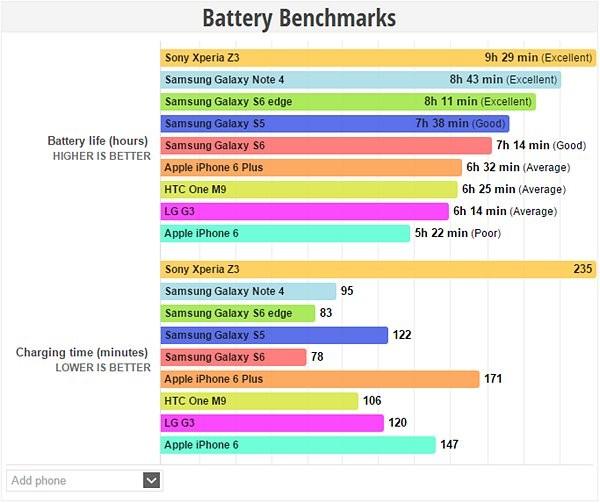 黑科技现身:三星S6 Edge电池缩水 续航却持久?!
