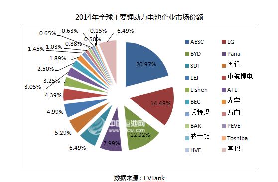 2014年全球动力锂电池出货量达10012.8Mwh!