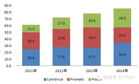 2014年全球小型锂离子电池研究报告