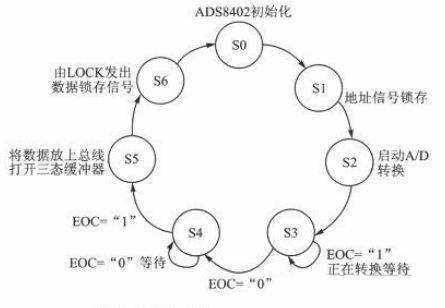 基于sopc技术的多通道实时温度采集系统