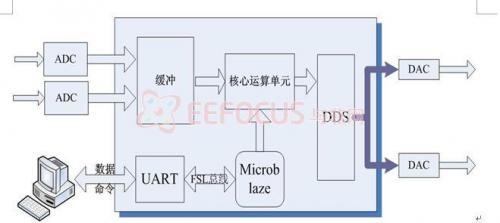 产生音频信号,载波信号与方位角信号;