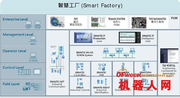 西门子雷伟鸣:机器人在智慧工厂的应用分析