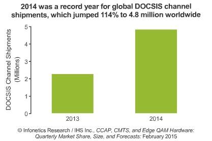 2014年有线宽带市场放量增长
