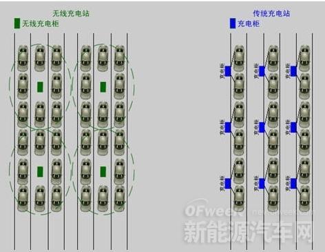 【手艺解析】 电动汽车无线充电是若何实现的?