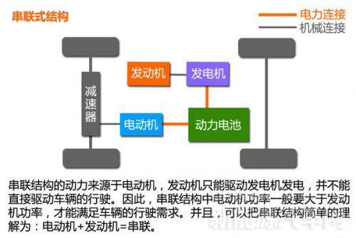 1.串联式结构   而混合动力汽车的结构形式也能分为三种,分高清图片
