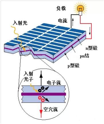 太阳能发电工作原理和内部结构