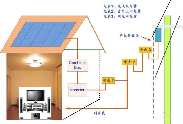 """""""上网电价""""政策的优点:发电和用电分开"""