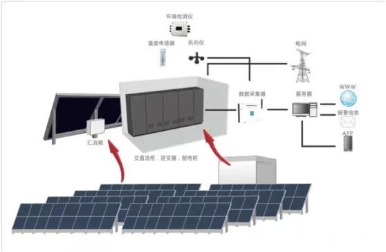 光伏监控系统可以安装在室外