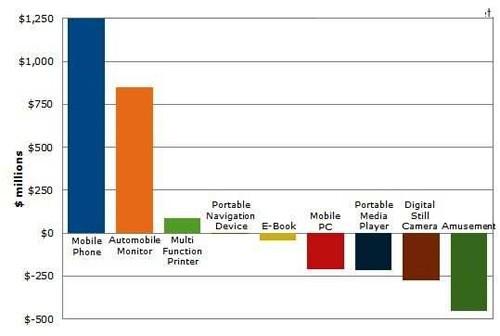 2014年车用显示器面板出货增三成