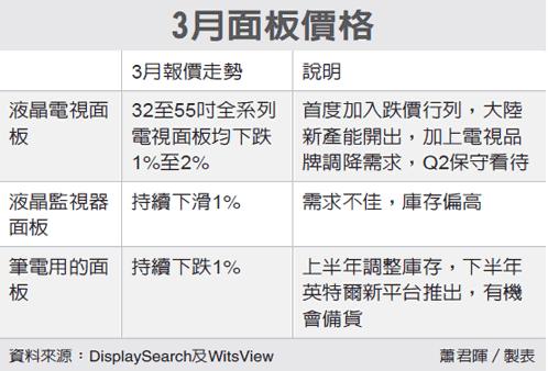 液晶电视面板价格3月全面下跌 双虎有压