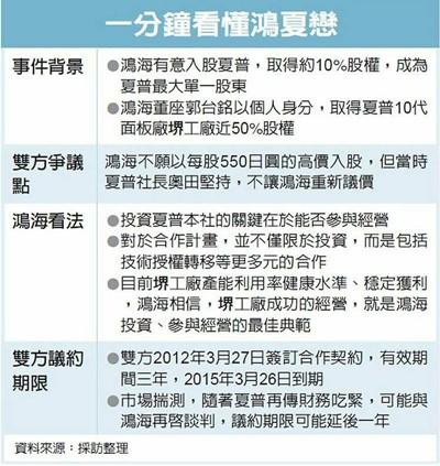 郭台铭专访背后:鸿夏情未了 协商拟展延一年