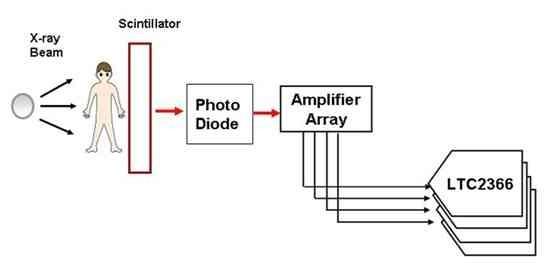 超小型模数转换器提升低功耗的医疗设计电路图及原理