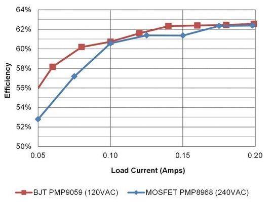 开关电源设计:何时使用BJT而非MOSFET?