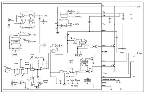 图1:MCP19111 框图   我们看一下复合型模拟和数字解决方案,如Microchip最新发布的MCP19111。MCP19111将峰值电流模式模拟控制器的性能与小型8位单片机相结合(见图1——框图)。其电源调节完全在模拟域中进行,因此无需高性能的高速单片机。而集成的8位MCU提供了方便的接口用来监视和调节模拟控制器的性能,从而实现了以前无法实现的调节功能。集成的MCU仍保持小巧简单的设计,除了增加灵活性外,还可实现很高的集成度。如图1所示,MCP19111不仅集成了带有