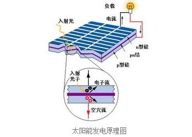 太阳能光伏电池是怎么发电的?
