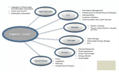 能源互联网时代的能量流和信息流将被重构