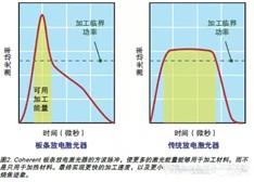 中功率CO2激光器独特优势及应用领域剖析
