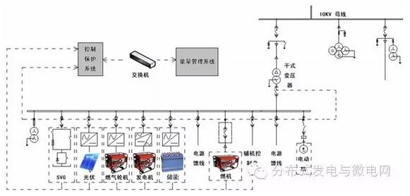 图5 西湖科技园区微电网示范系统图   6 结论   本文提出的微网控制保护和能量管理解决方案,是基于分布式能源微网系统的三层系统架构模式,可应用有多种分布式能源组成的微电网系统,可以解决微网孤岛、并网、孤岛并网模式切换下的控制和保护,以及微网系统的高级能量管理,适用于并网型或离网型微电网系统。