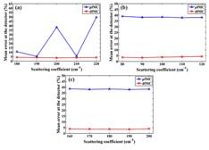 研究进展:一种解耦合的荧光蒙特卡罗物理计算模型