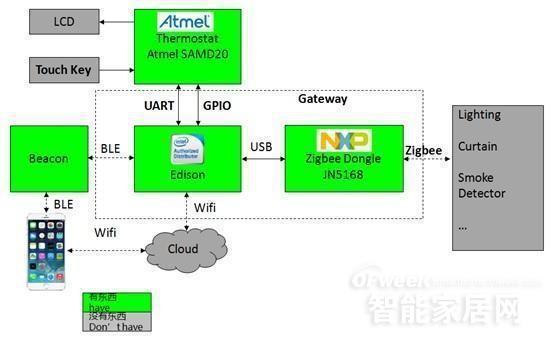 大联大世平集团推出基于Intel、NXP、TI的智能家居安防系统网关解决方案