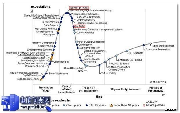 未来物联网和大数据哪里会影响?