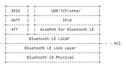 若想要物联网的发展如预期,就需要将更多设备接入互联网,而Bluetooth? Smart设备就可以做到。Bluetooth Smart设备可向云端服务发送数据,当然目前还必须通过装载完整操作系统并支持能运行软件协议栈的驱动器来实现。