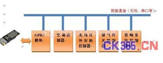 基于PIC32嵌入式智能家居系统的设计与实现