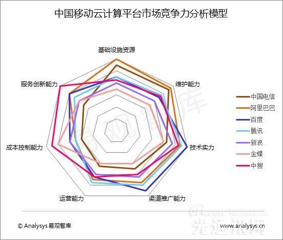 全面解读2015年中国移动云计算平台市场发展趋势
