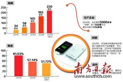 繁荣背后存诸多问题 移动电源产业出路或在无线充电