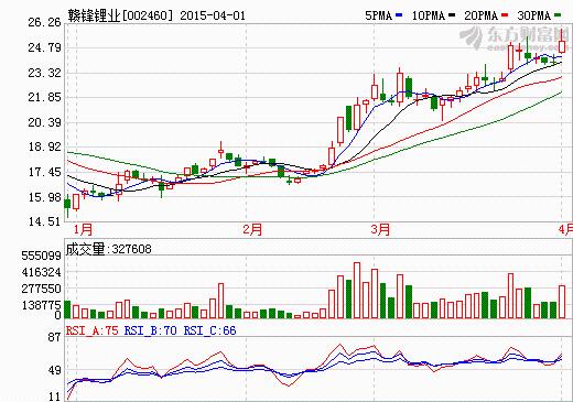 赣锋锂业拟1.3亿元购江西锂业100%股权