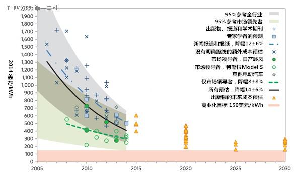 外媒:锂电池成本加速降低 2017或降至230美元/千瓦时