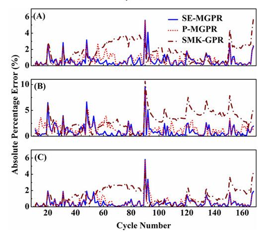 上海通大锂离子电池BMS设计理论取得新进展