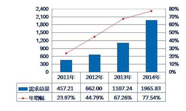 2014全球锂电池需求年均复合增长率高达32.51%