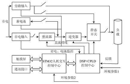 基于ARM7和DSP的逆变电源设计电路