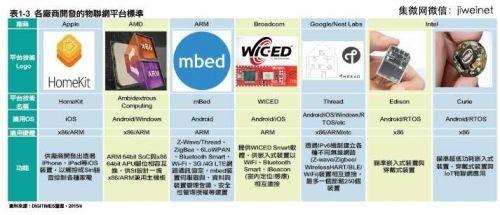 物联网市场趋势与最新技术应用