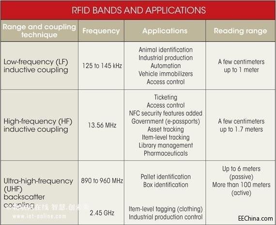 物联网时代 RFID大热应用激增