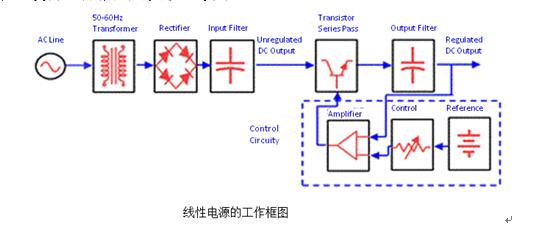 随后在线性电源中ovp保护电路通常采用scr(可控硅)来实现,当检测到