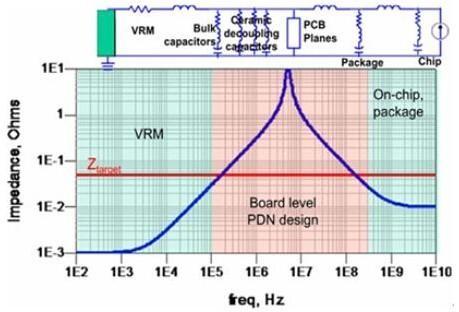 巧用示波器频域分析方法解析电源噪声
