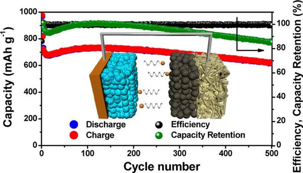 韩国开发锂硫电池:合金阳极材料代替锂阳极 能量密度高