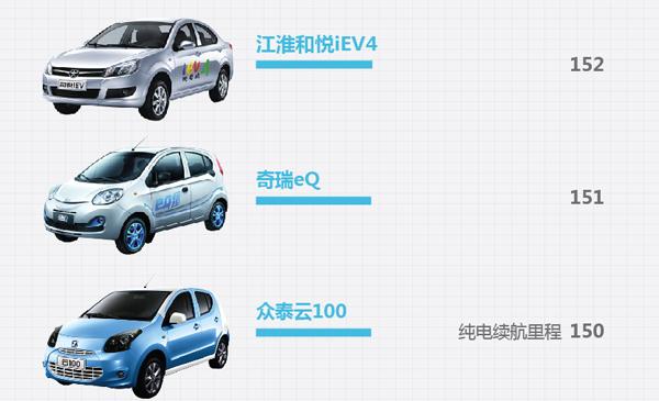 国内所有在售电动汽车续航里程排行 你最中意哪一款