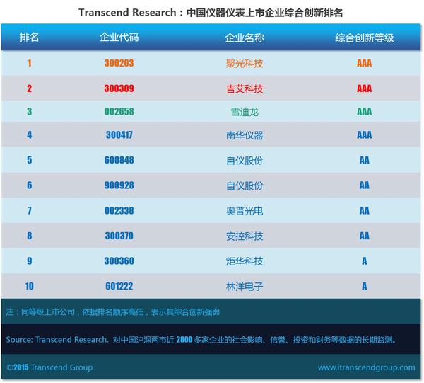 中国仪器仪表上市企业综合创新排名 聚光科技问鼎