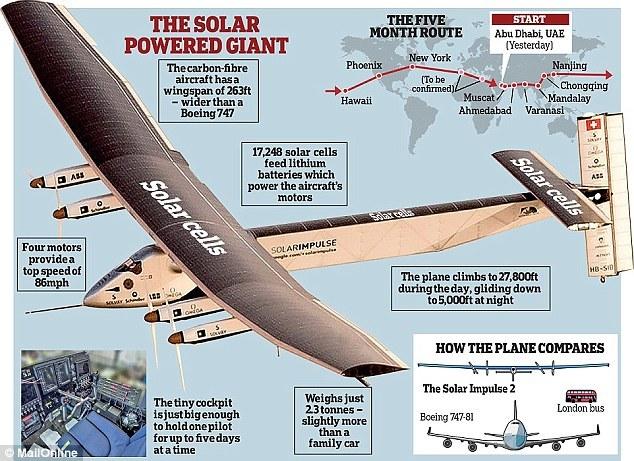 结构:翼展达到72米,比波音747-8型的翼展还要宽3.5米;机长22.4米,接近一个篮球场的长度;机高6.37米,相当于三层楼;而重量仅有2.3吨,跟一辆宝马760Li的重量相差无几。   速度:跟它巨大的尺寸相比,阳光动力2号的飞行性能数据可能会让你有种回到莱特兄弟时代的感觉。它的起飞速度只有35千米每时,比博尔特奔跑的速度还要慢。巡航速度90千米每时,最大速度不过140千米每时,绝对是遵纪守法好司机的驾驶记录水平。   太阳能发电系统:阳光动力2号的机翼、机身和水平尾翼上共贴敷了17248片13